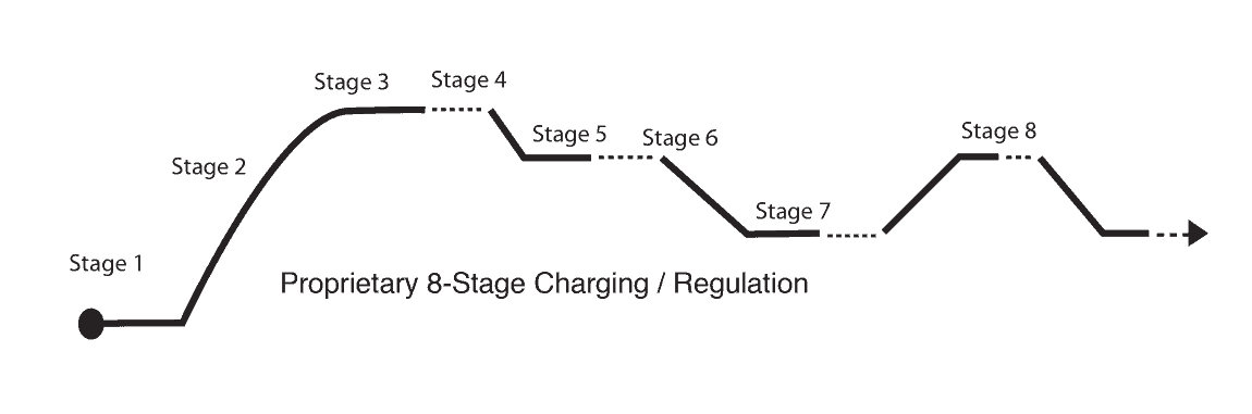 Charging Regulation Graph