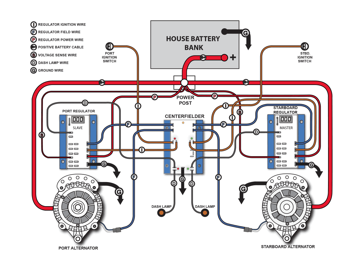 Twin Alternator Wiring Diagram : Dual alternator wiring diagram library